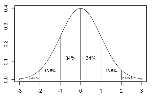 Testing for Normality with R